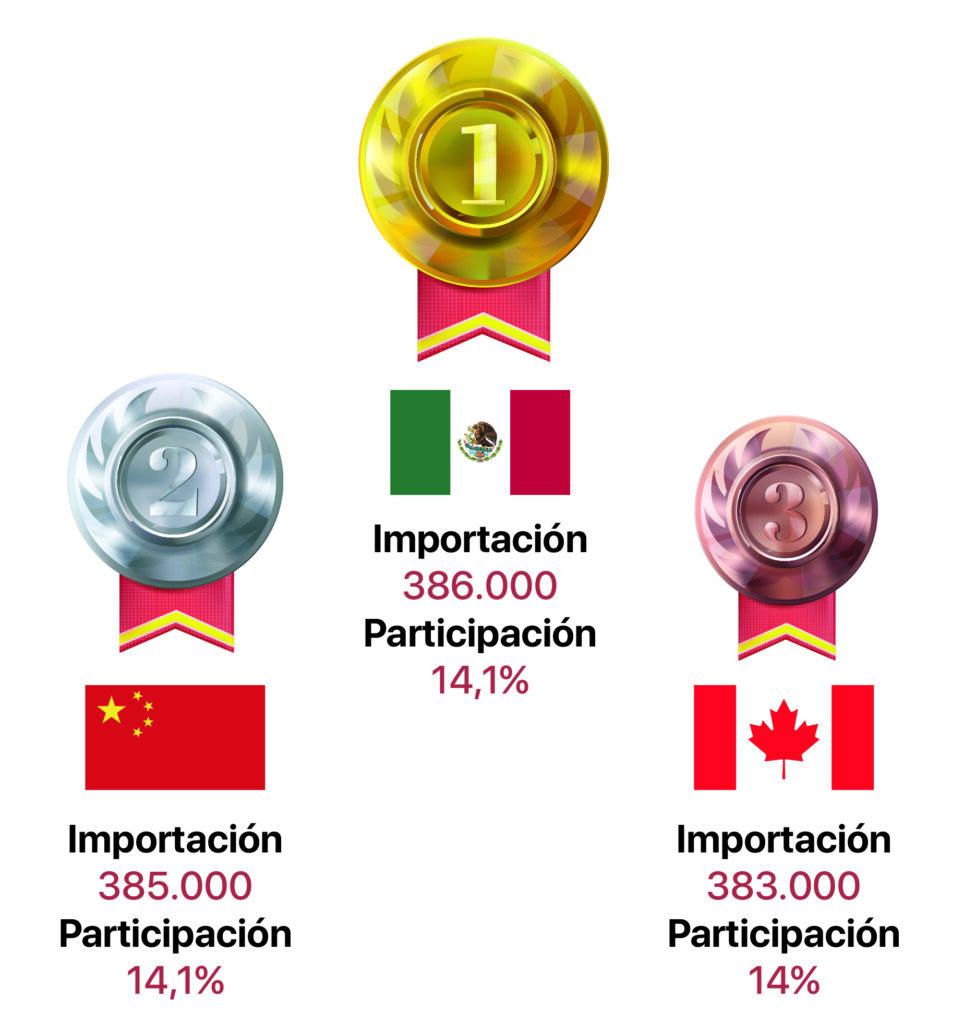 Nearshoring avanza en México